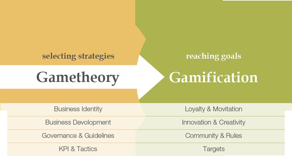gametheory-gamification